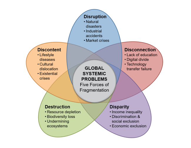 Cinco Fuerzas de Fragmentación
