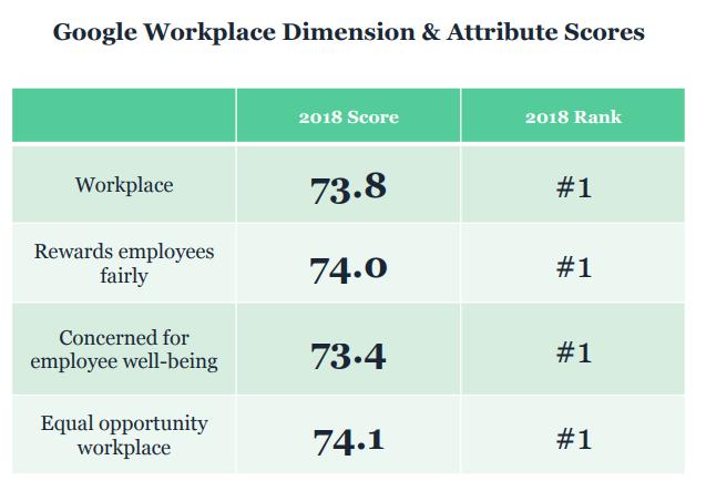 Google se encuentra primero en la lista del estudio La Responsabilidad Corporativa en la Reputación Corporativa, 2018