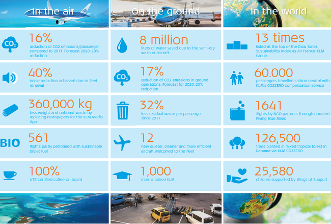 KLM's sustainability at a glance