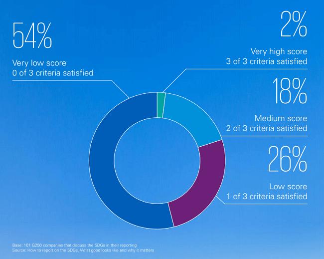 Aprende a medir el rendimiento de los ODS en tu reporte de RSe
