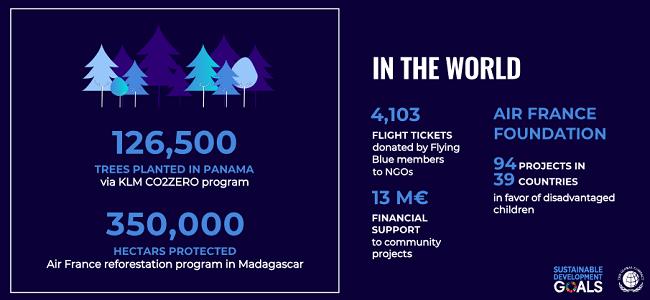 Resultados de la sustentabilidad de KLM en el mundo