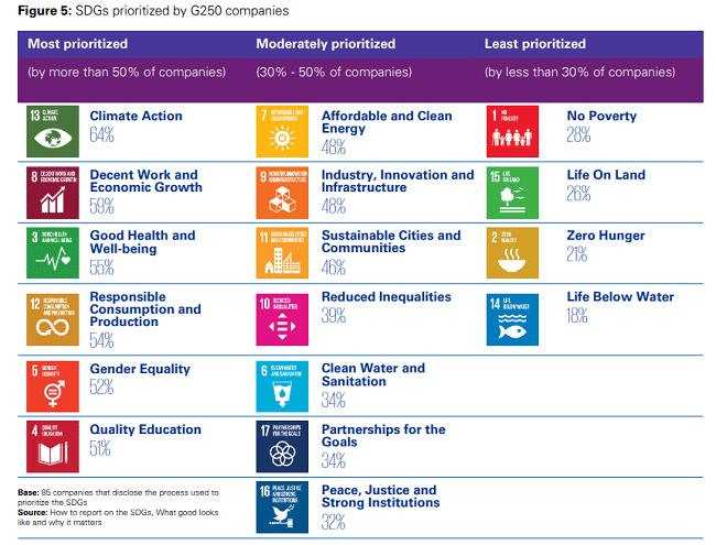 Estos son los ODS mas y menos priorizados en los reportes de RSE
