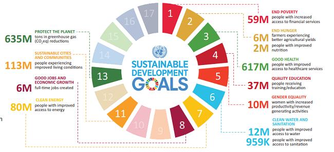 Tomar medidads para los ODS