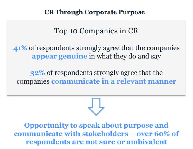 Consultar a tu propósito corporativo