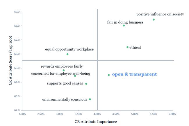 Responsabilidad corporativa: trabajo en elaboración
