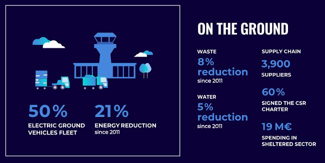 La sustentabilidad de KLM en la tierra