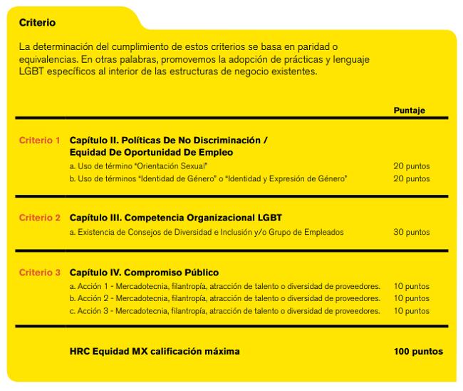 Criterio de evaluación y puntaje de las mejores empresas para la comunidad LGBT en México 2019