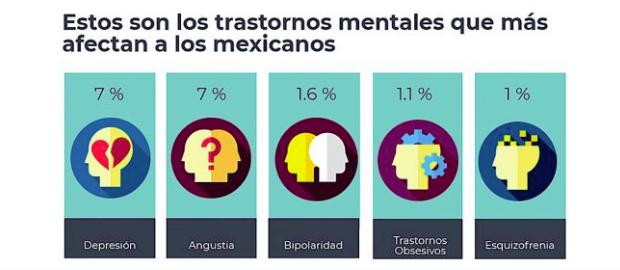 luchar contra la depresión en tu empleo datos sobre depresion en Mexico