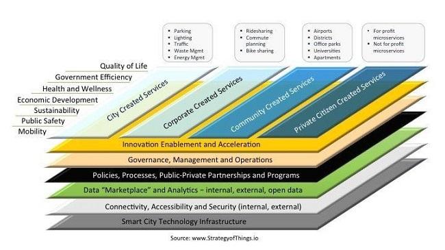 8 prioridades para los arquitectos de ecosistemas de ciudades inteligentes