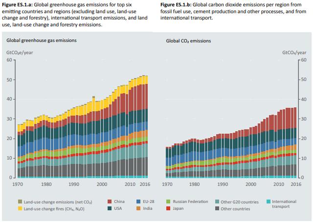¿Cuánto deben bajar las emisiones para alcanzar los objetivos 2030?