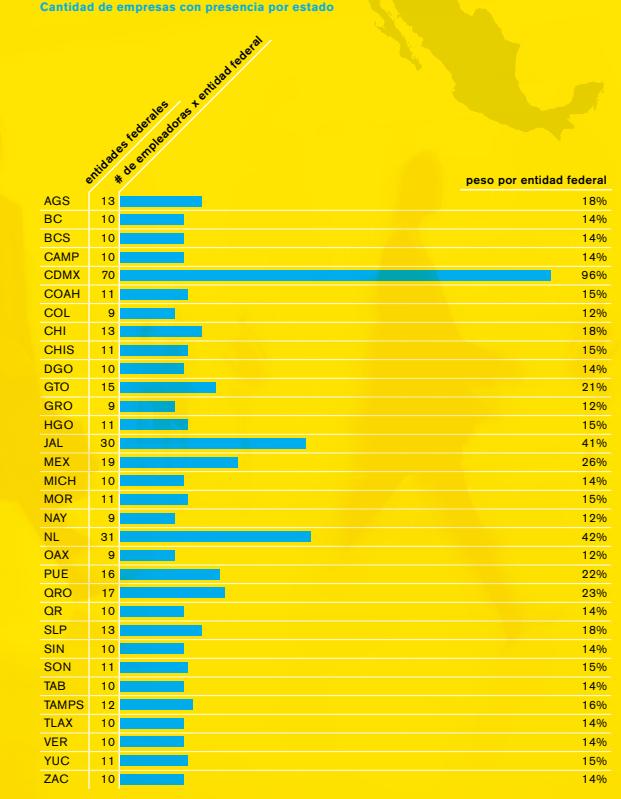 Empresas participantes por estado