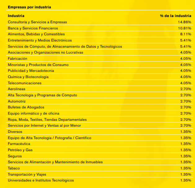 Empresas participantes por industria