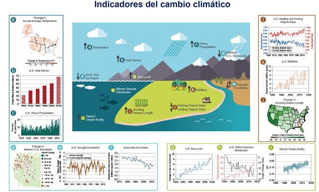 Indicadores sobre cambio climático