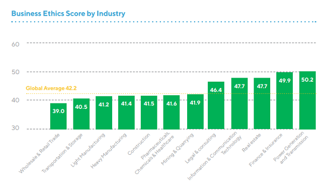 Perspectivas de la industria segun el estudio sobre anticorrupcion