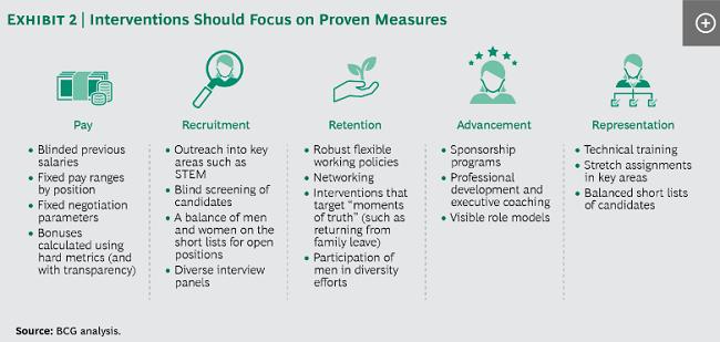 Hay cinco métricas que las organizaciones deben considerar cuando se trata de la diversidad de género: pago, reclutamiento, retención, avance y representación.