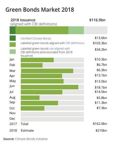El estado de los bonos verdes