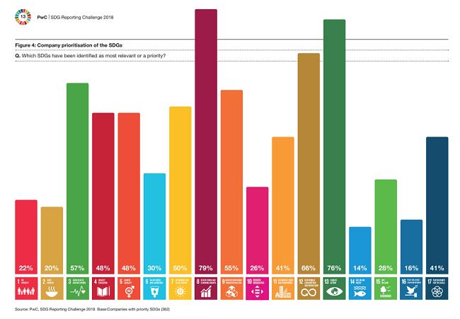Los negocios están fallando en el cumplimiento de los ODS