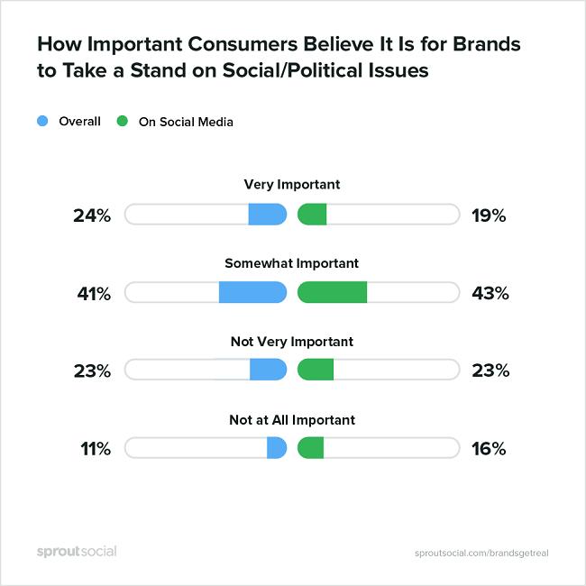 Esta es la importancia de las marcas con posturas segun los consumidores