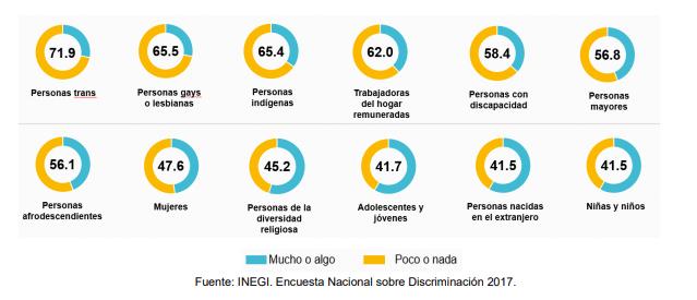 ¿Pero cuánto le cuesta discriminar a México?