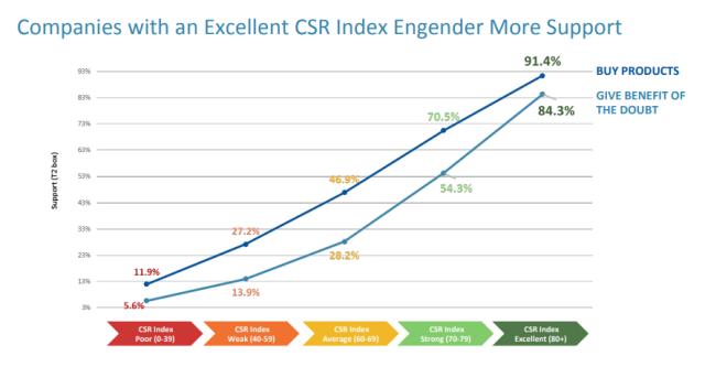 ¿Por qué la RSE ayuda a mejorar la reputación de tu empresa?