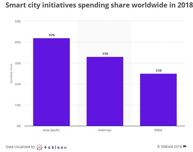 Construir una ciudad inteligente: Determinar el propósito y la estrategia de financiación