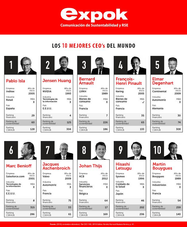 Los 10 mejores CEO's