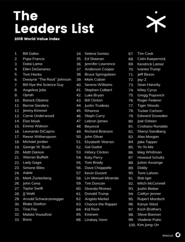 100 lideres del capitalismo consciente