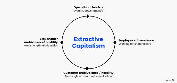 Líderes del capitalismo consciente -investigación