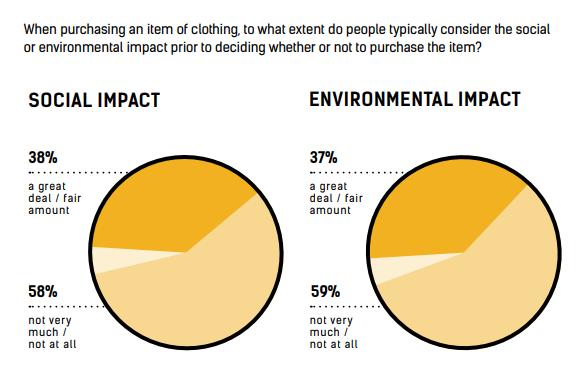 La moda será carbono neutral encuesta