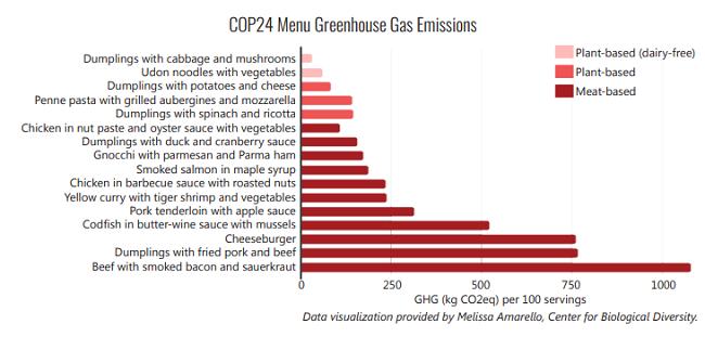 menú de la COP 24