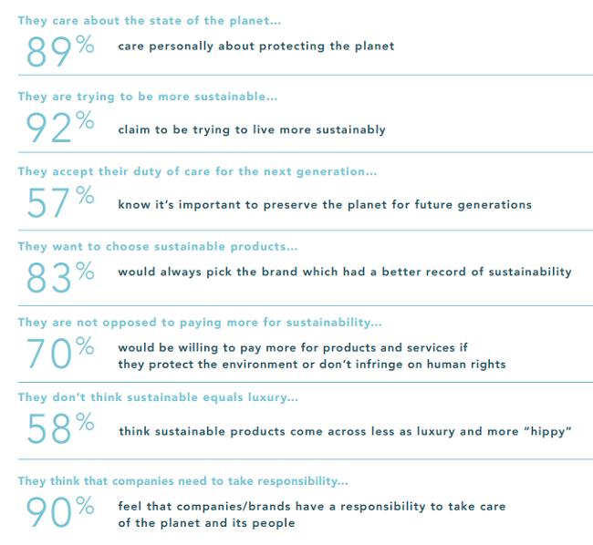datos sobre millennials y productos sustentables