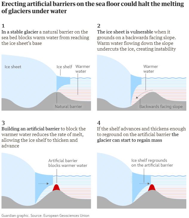 7 ideas audaces para detener al cambio climático proteger los glacieres con muros submarinos