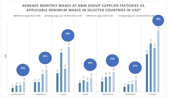 salario en H&M