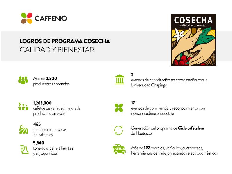 Caffenio: COSECHA Calidad y Bienestar