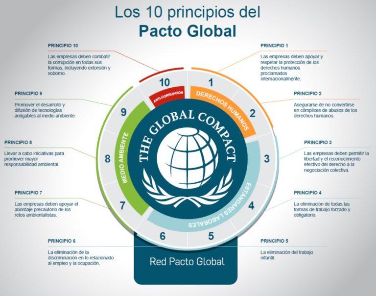 Pacto Mundial 20 aniversario