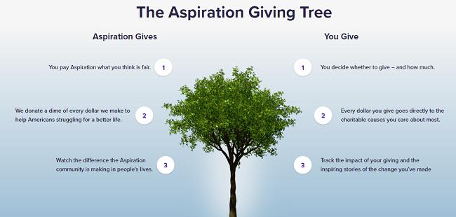 El árbol de donar de Aspiration, servicios financieros