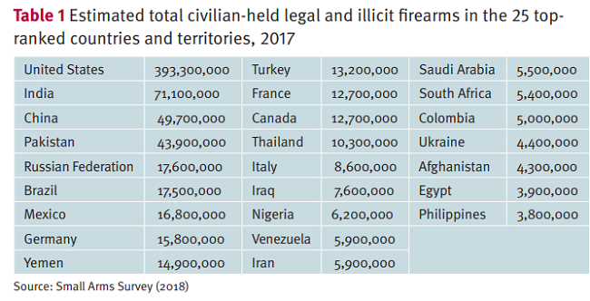 Armas de fuego en diferentes paises