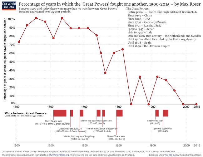 7 gráficas que demuestran que el mundo es mejor en 2019 - los conflictos estan en declive