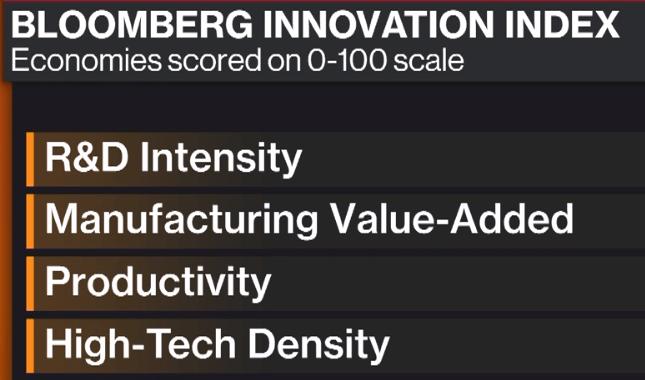 Los países más innovadores del mundo 2019 -Índice de innovación de Bloomberg - criterios