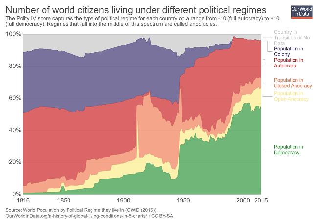 7 gráficas que demuestran que el mundo es mejor en 2019 - mas personas viven en edemocracias