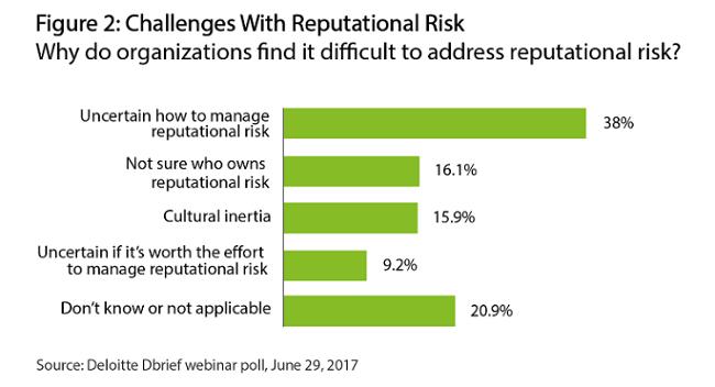 ¿Qué pueden hacer las compañías para minimizar el riesgo de daño a la reputación?