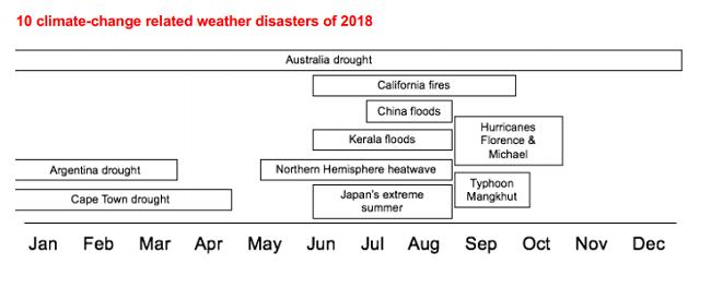 Este reporte te tiene todos los detalles sobre las consecuencias de los desastres por cambio climático el año pasado.