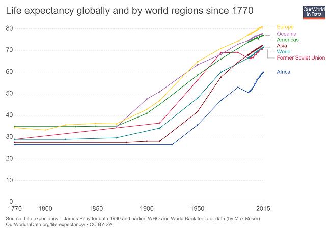 7 gráficas que demuestran que el mundo es mejor en 2019 - la esperanza de vida sigue aumentando