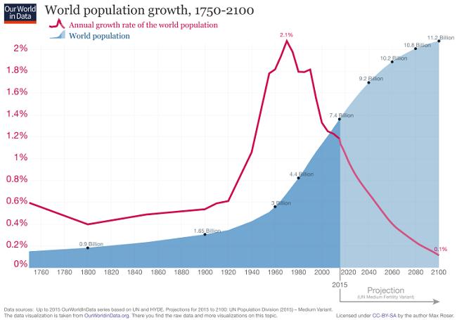 estimaciones populacion