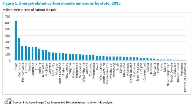 Los estados con las mayores huellas de carbono en EU