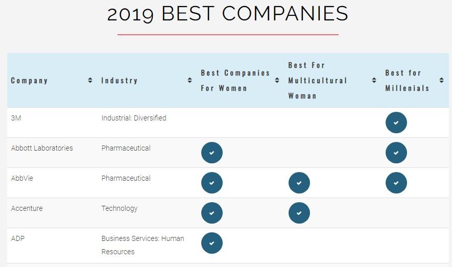 https://www.womenschoiceaward.com/best-companies/