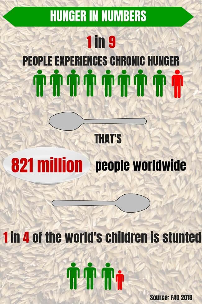 PepsiCo entrega más de 85 millones de porciones de alimentos a comunidades necesitadas con la ayuda deGFN