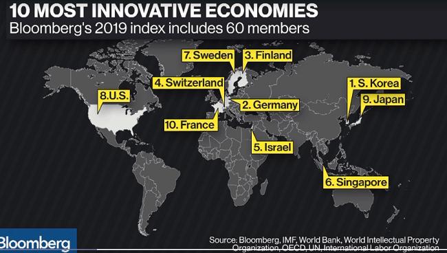 Los expertos opinan sobre el Índice de innovación de Bloomberg