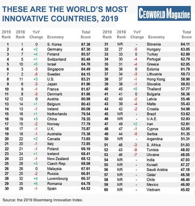 Los países más innovadores del mundo 2019 -Índice de innovación de Bloomberg