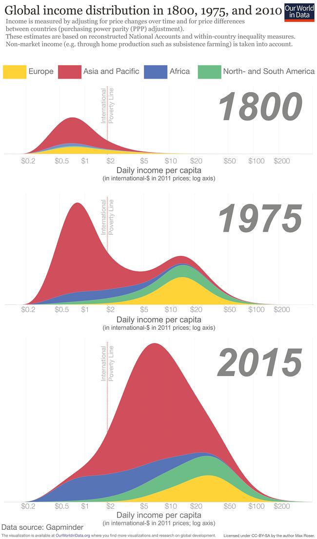 7 gráficas que demuestran que el mundo es mejor en 2019 - la desigualdad global en ingresos sigue disminuyendo